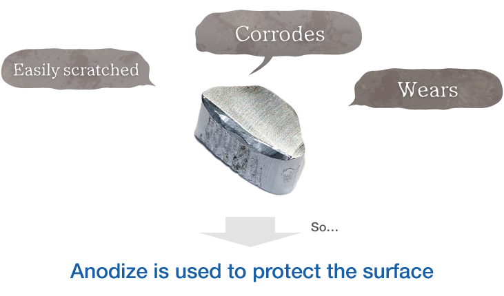 Easily scratched, Corrodes, Wears, So…Anodizing is used to protect the surface