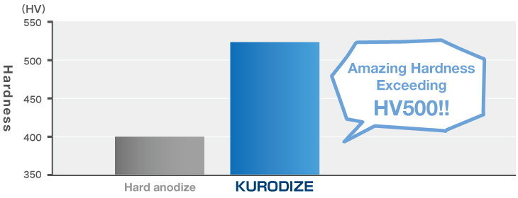 Comparison of Anodizing and Kuro Dize