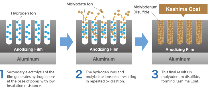 About Molybdenum Disulfide