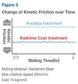 Change of Kinetic Friction over Time