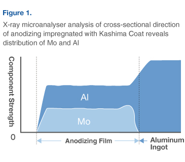 X-ray microanalyser analysis of cross-sectional direction of anodizing impregnated with molybdenum disulfide reveals distribution of Mo and Al