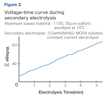 Voltage-time curve during secondary electrolysis